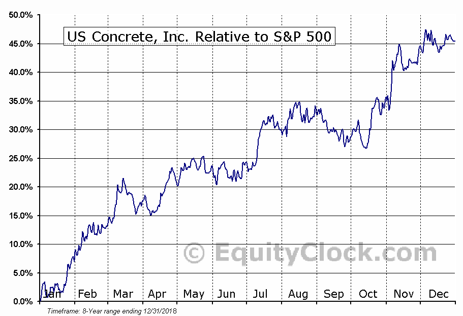 USCR Relative to the S&P 500