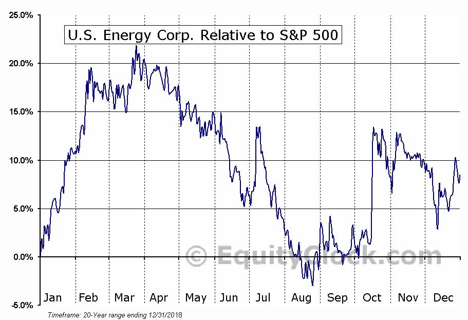 u s energy corp nasd useg seasonal chart equity clock