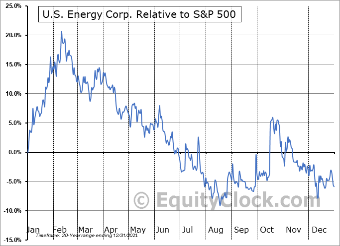 USEG Relative to the S&P 500