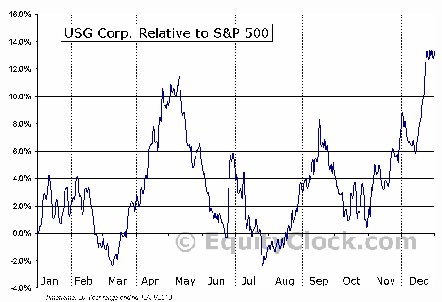 USG Relative to the S&P 500
