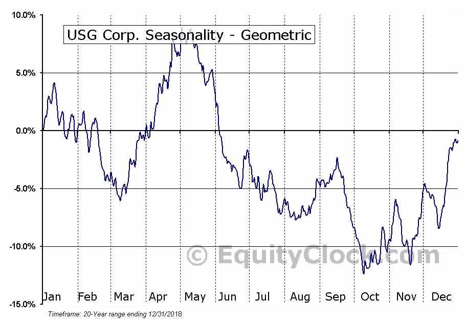 USG Corp. (NYSE:USG) Seasonality