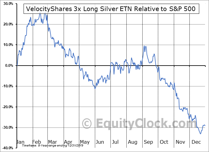 USLV Relative to the S&P 500