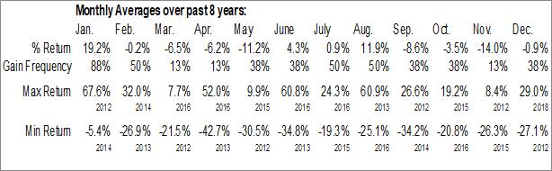 Monthly Seasonal VelocityShares 3x Long Silver ETN (NASD:USLV)