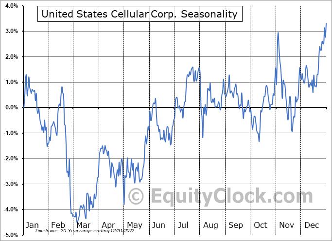 United States Cellular Corp. (NYSE:USM) Seasonality