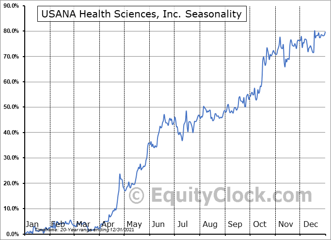 USANA Health Sciences, Inc. Seasonal Chart