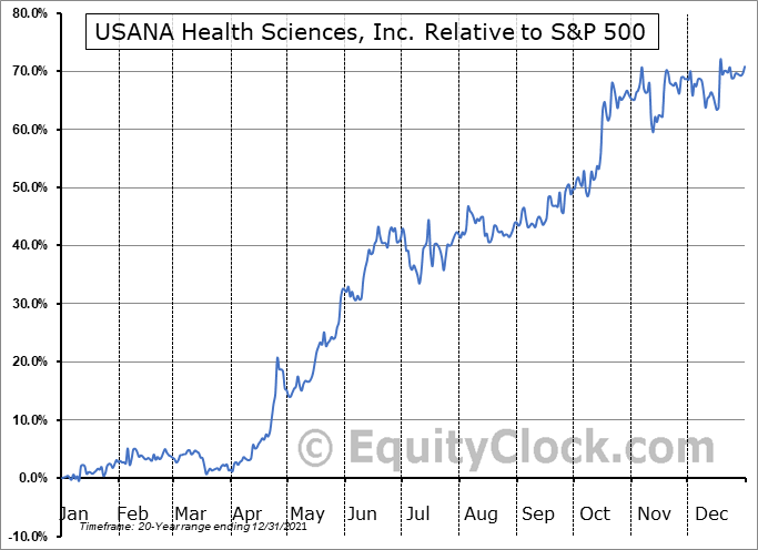 USNA Relative to the S&P 500