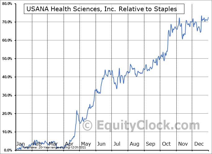 USNA Relative to the Sector