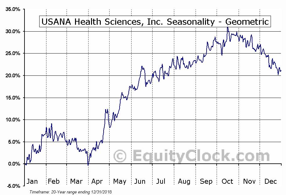USANA Health Sciences, Inc. (NYSE:USNA) Seasonality