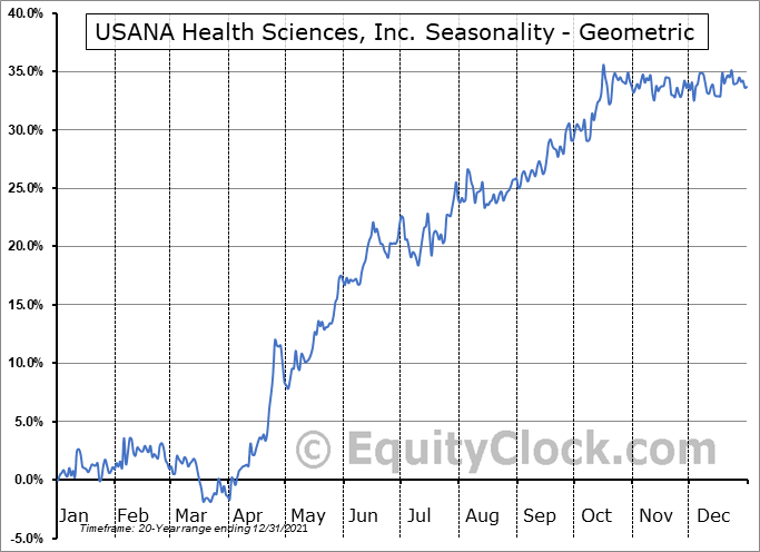 USANA Health Sciences, Inc. (NYSE:USNA) Seasonality