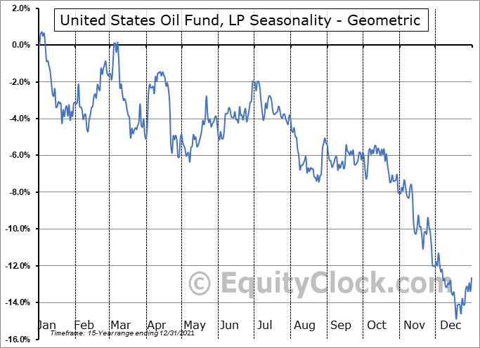 United States Oil Fund, LP (NYSE:USO) Seasonality