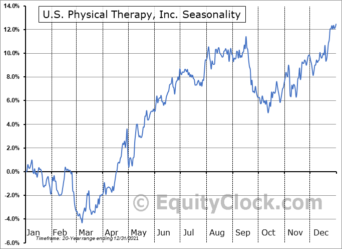 U.S. Physical Therapy, Inc. Seasonal Chart