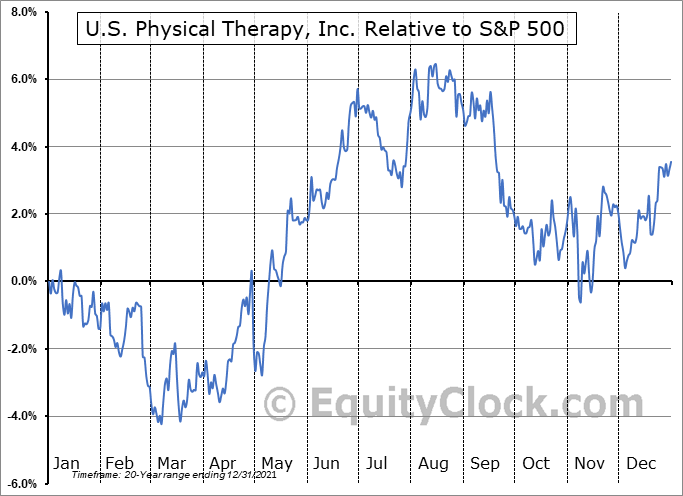 USPH Relative to the S&P 500