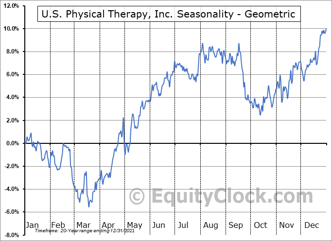 U.S. Physical Therapy, Inc. (NYSE:USPH) Seasonality
