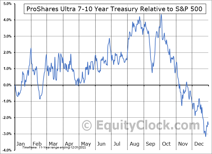 UST Relative to the S&P 500