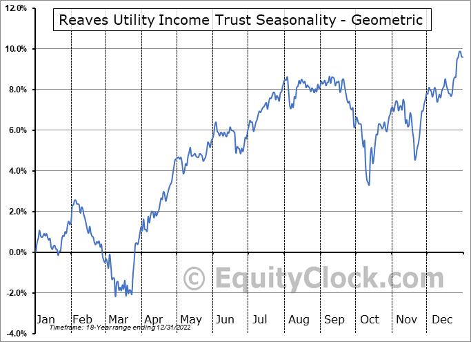 Reaves Utility Income Trust (AMEX:UTG) Seasonality