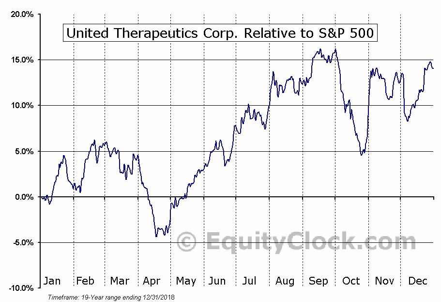 UTHR Relative to the S&P 500