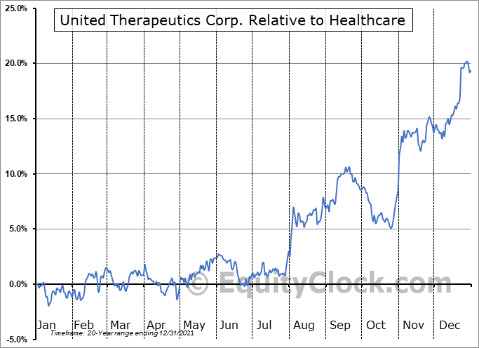 UTHR Relative to the Sector