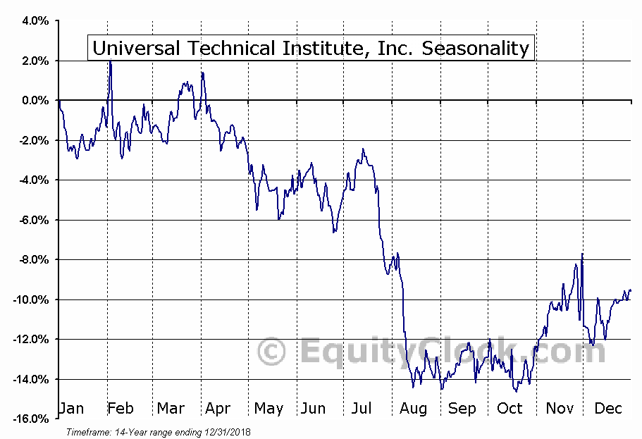 Universal Technical Institute Inc (UTI) Seasonal Chart
