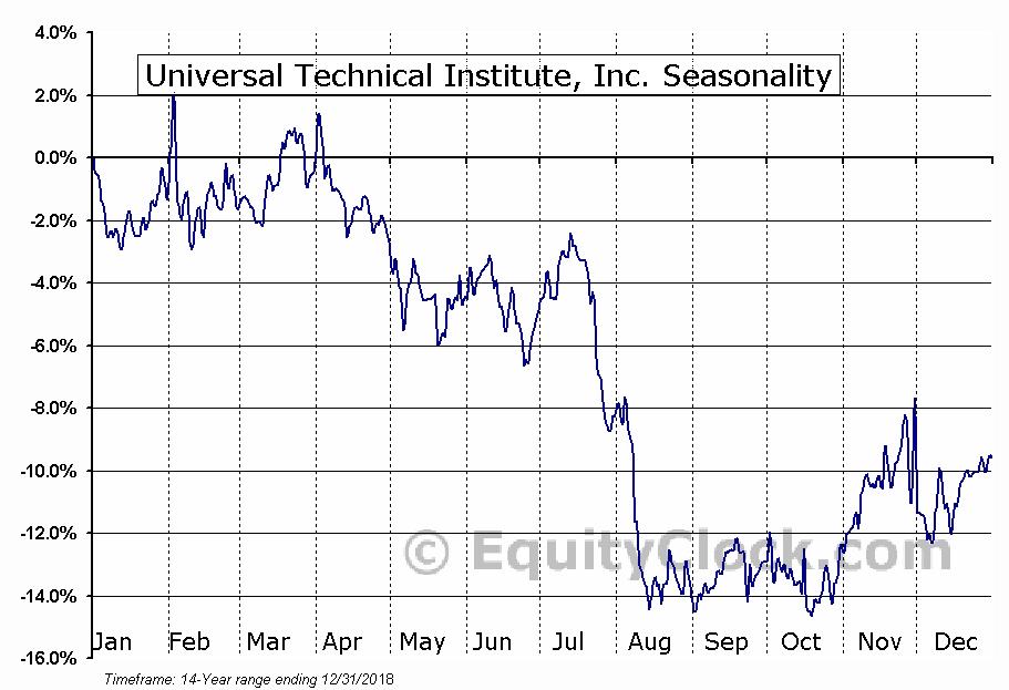 Universal Technical Institute Inc (UTI) Seasonal Chart