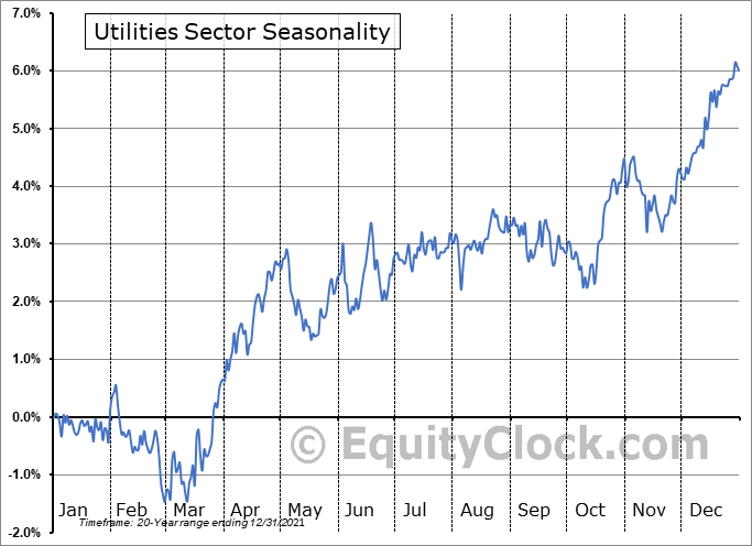 Utilities Sector Seasonal Chart