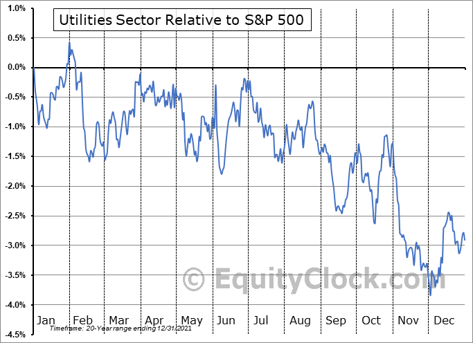 UTILITIES Relative to the S&P 500