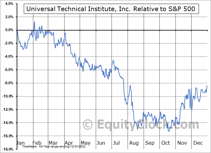 UTI Relative to the S&P 500