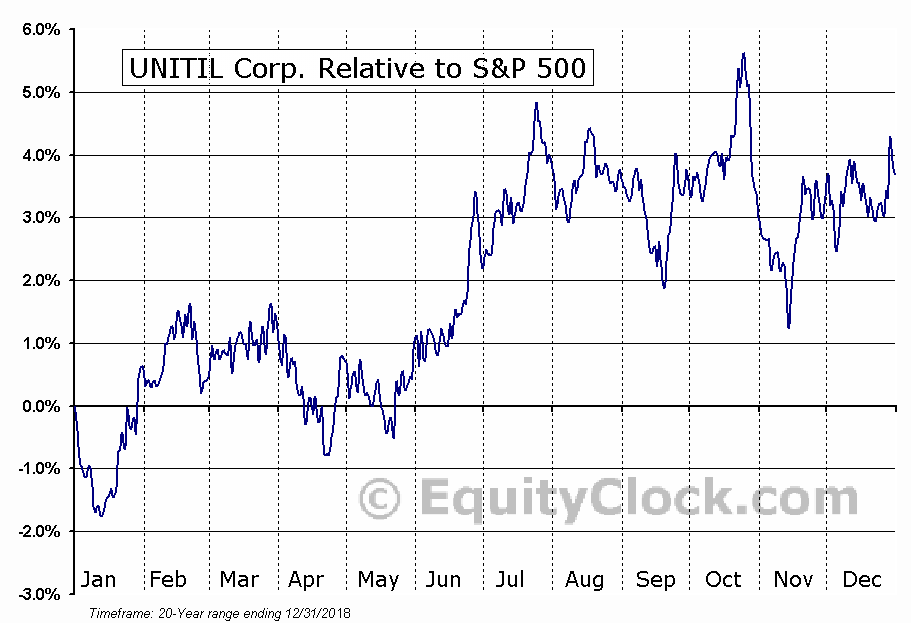 UTL Relative to the S&P 500
