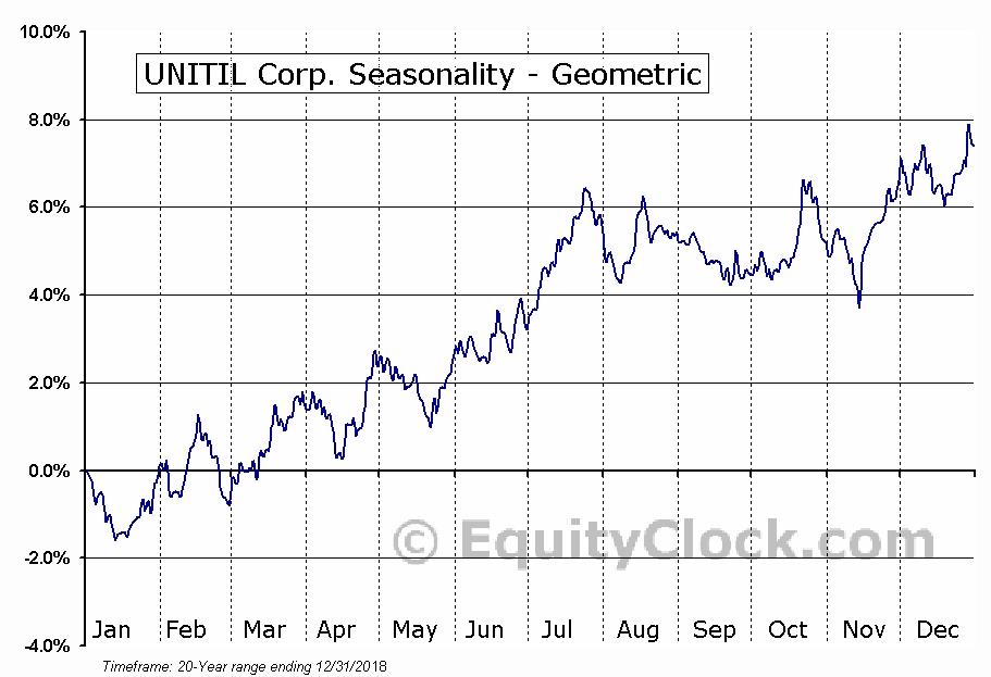 UNITIL Corp. (NYSE:UTL) Seasonality