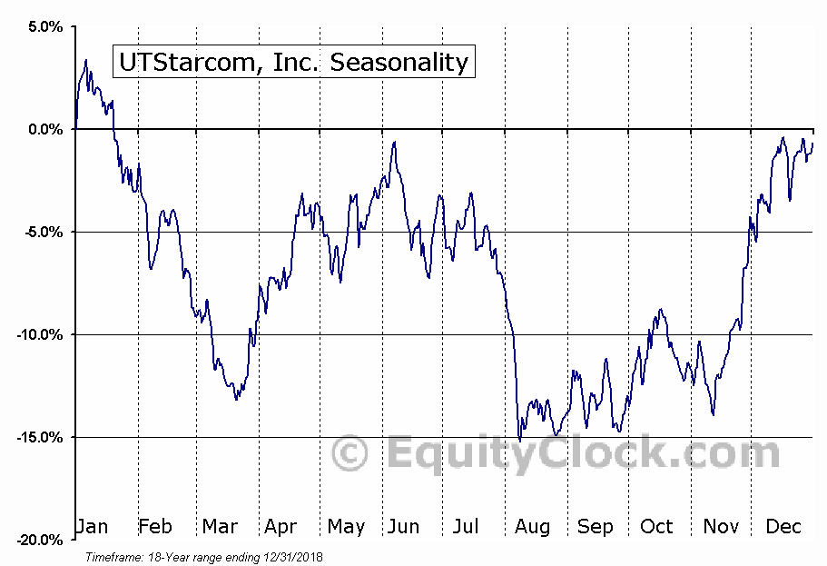 UTStarcom Holdings Corp Seasonal Chart