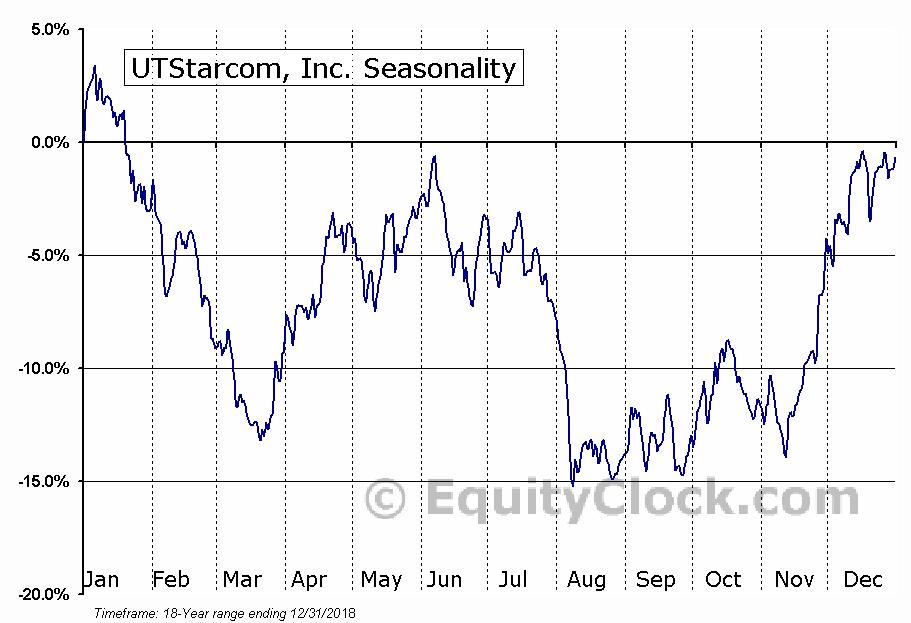 UTStarcom Holdings Corp (UTSI) Seasonal Chart