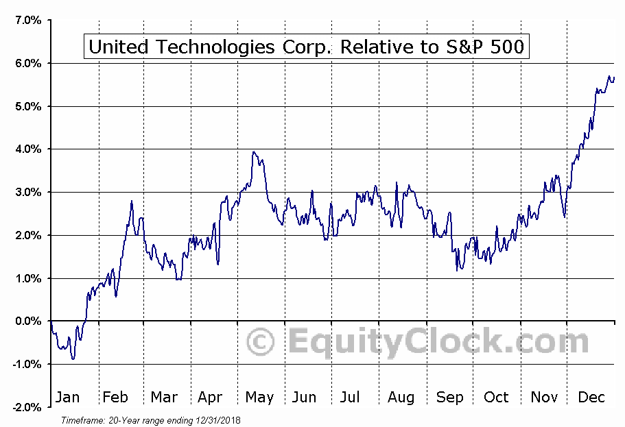 UTX Relative to the S&P 500