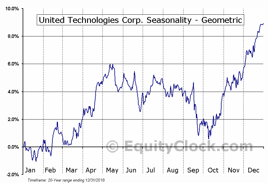 United Technologies Corp. (NYSE:UTX) Seasonality