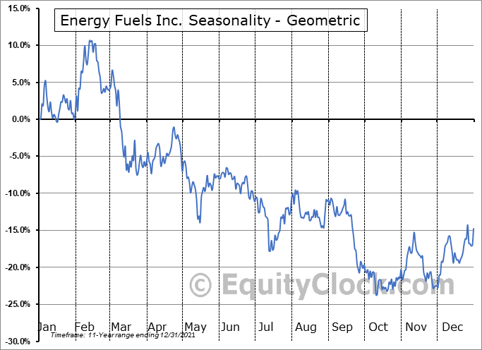 Energy Fuels Inc. (AMEX:UUUU) Seasonality