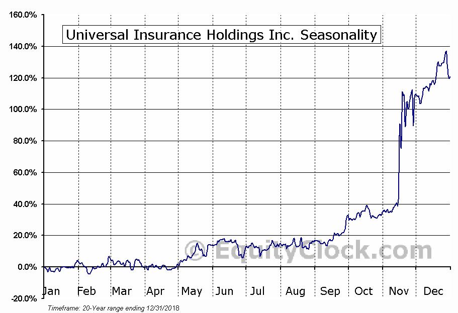 Universal Insurance Holdings (NYSE:UVE) Seasonality