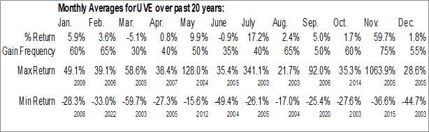 Monthly Seasonal Universal Insurance Holdings (NYSE:UVE)