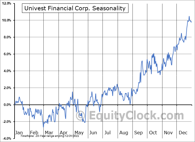 Univest Financial Corporation Seasonal Chart