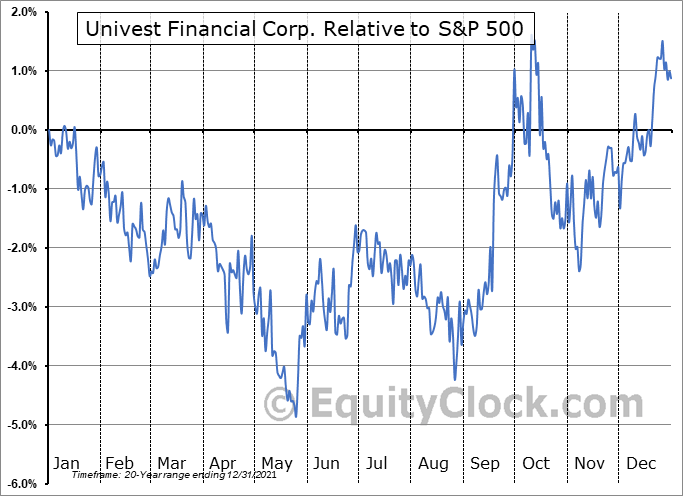 UVSP Relative to the S&P 500