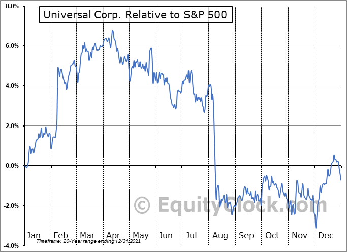 UVV Relative to the S&P 500