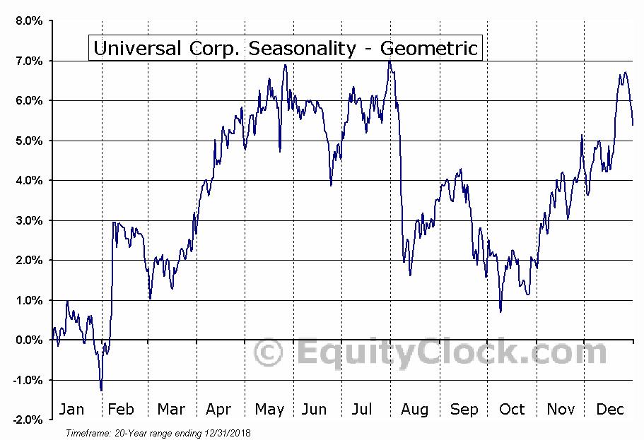 Universal Corp. (NYSE:UVV) Seasonality