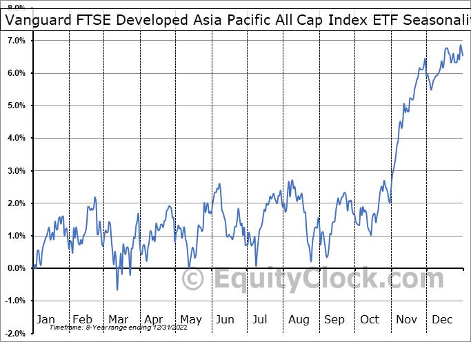 Vanguard FTSE Developed Asia Pacific All Cap Index ETF (TSE:VA.TO) Seasonality
