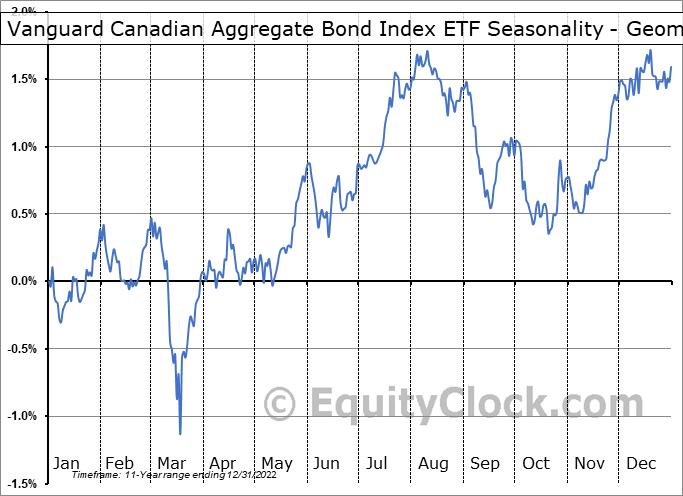 Vanguard Canadian Aggregate Bond Index ETF (TSE:VAB.TO) Seasonality