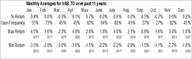 Monthly Seasonal Vanguard Canadian Aggregate Bond Index ETF (TSE:VAB.TO)
