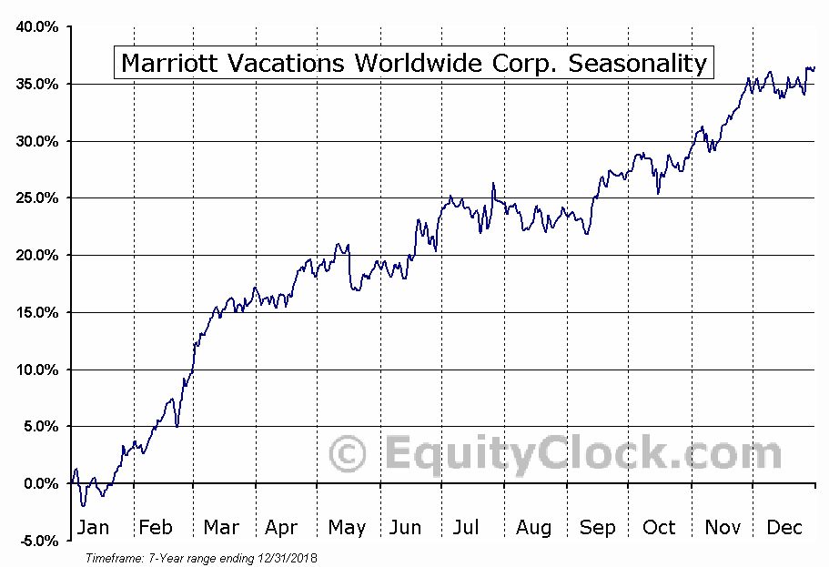 Marriott Vacations Worldwide Corporation Seasonal Chart