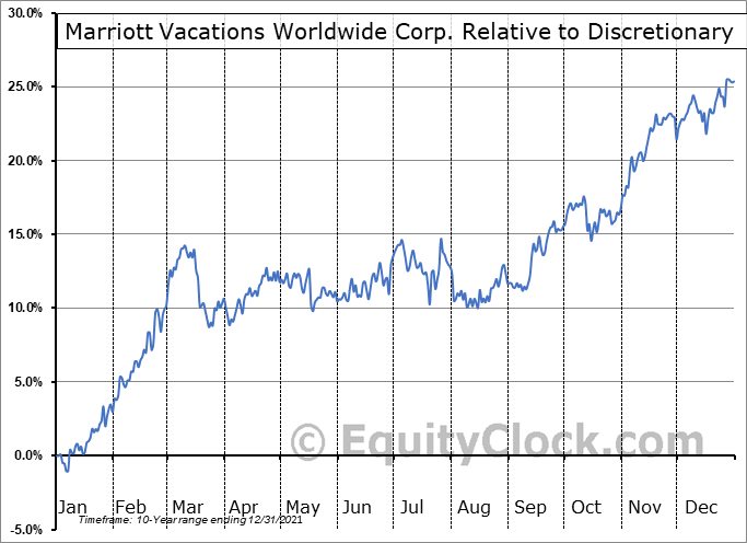 VAC Relative to the Sector
