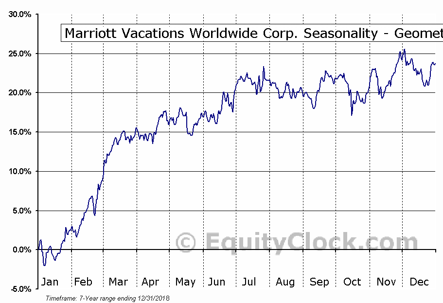 Marriott Vacations Worldwide Corp. (NYSE:VAC) Seasonality