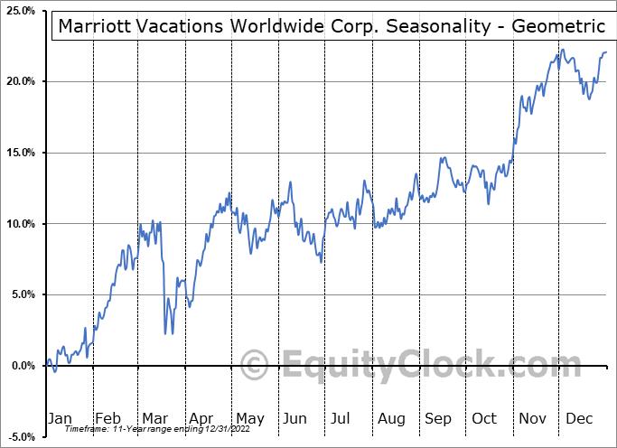Marriott Vacations Worldwide Corp. (NYSE:VAC) Seasonality