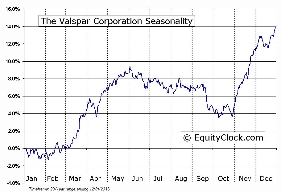 The Valspar Corporation (NYSE:VAL) Seasonal Chart