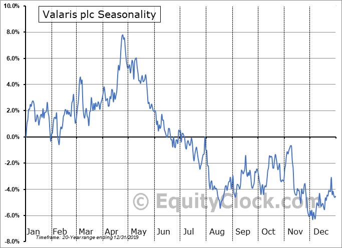 Valaris plc Seasonal Chart