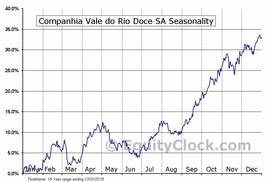 VALE S.A. (VALE) Seasonal Chart