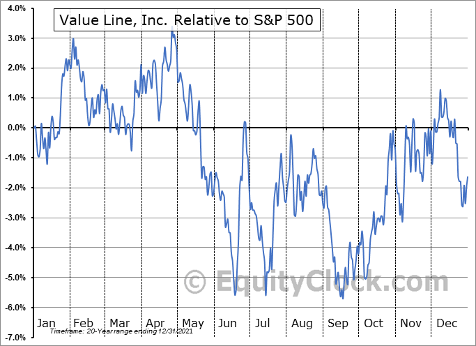 VALU Relative to the S&P 500